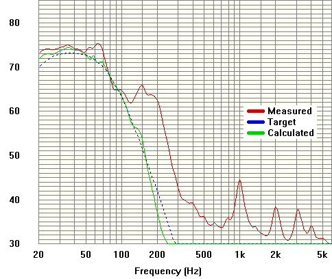 Paradigm Servo 15 frequency response