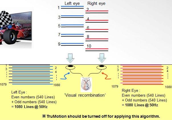 LG's new 3D processing