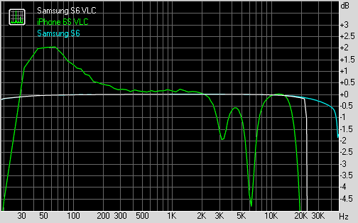 Frequency response using VLC